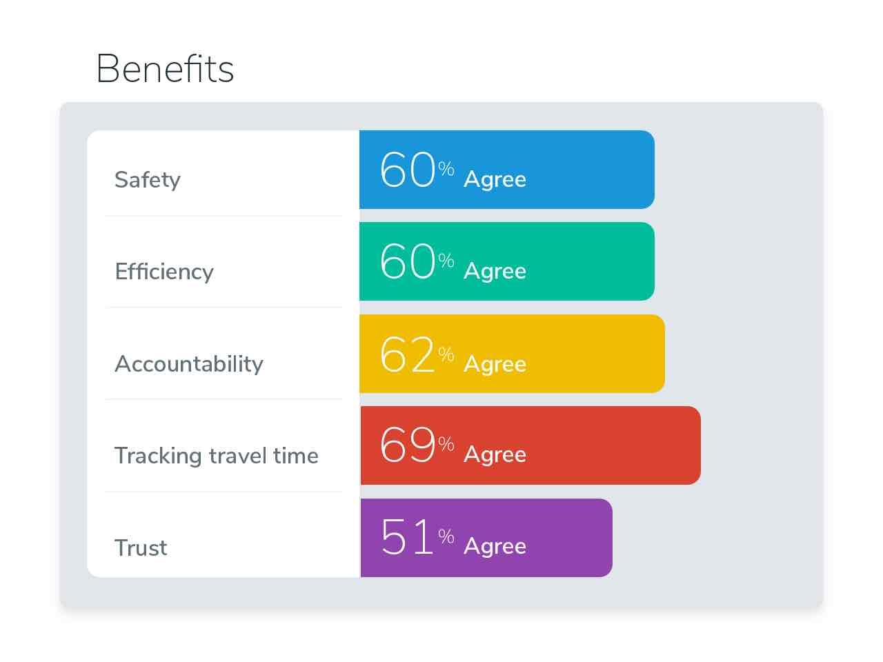 Survey illustration benefits of GPS
