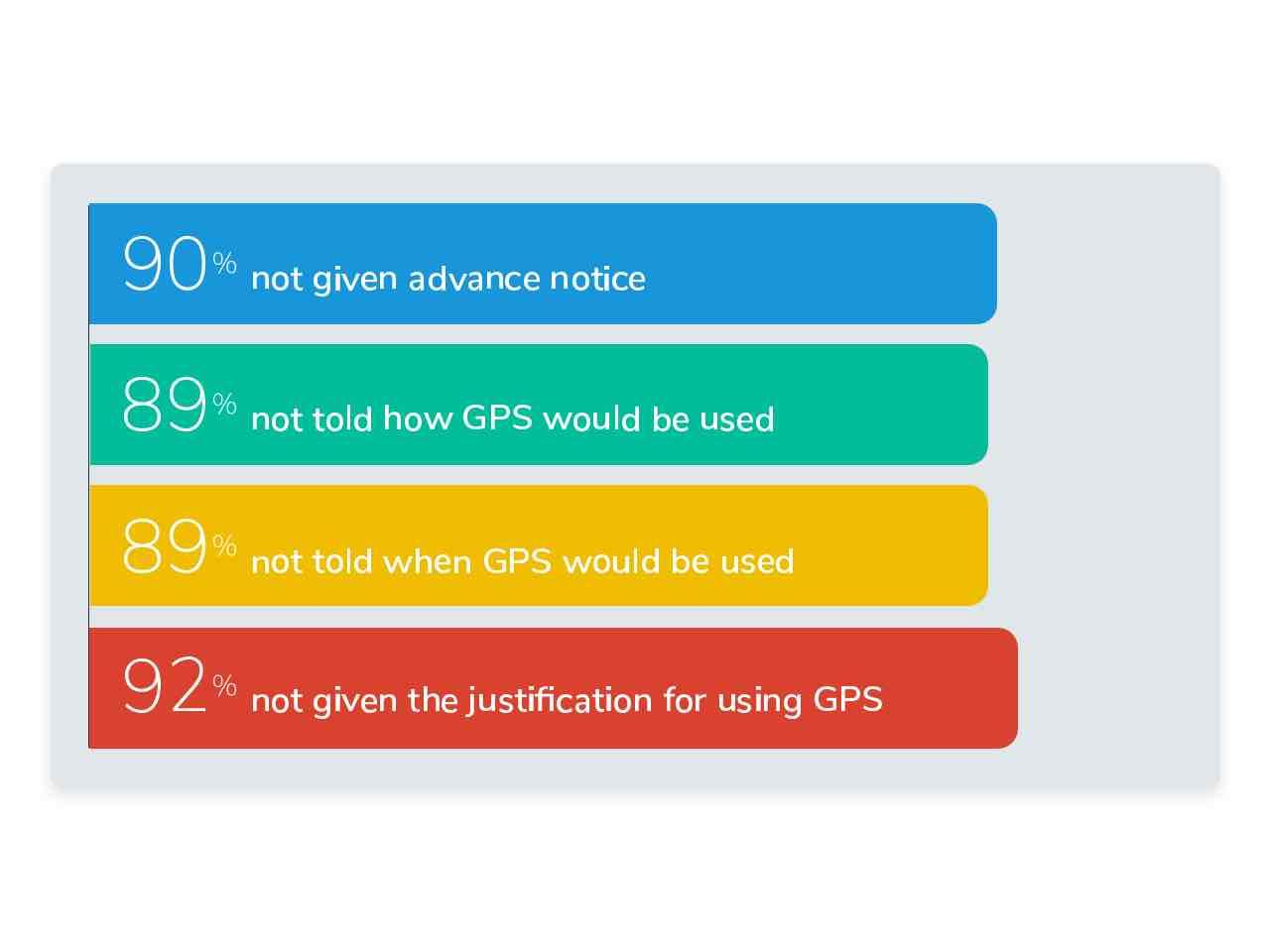 Survey illustration when informed of GPS usage