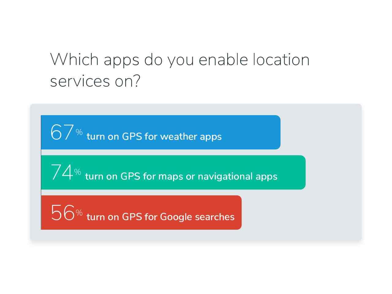 Survey illustration personal apps