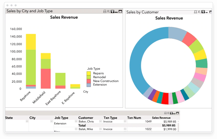 Get profitability insights at a glance