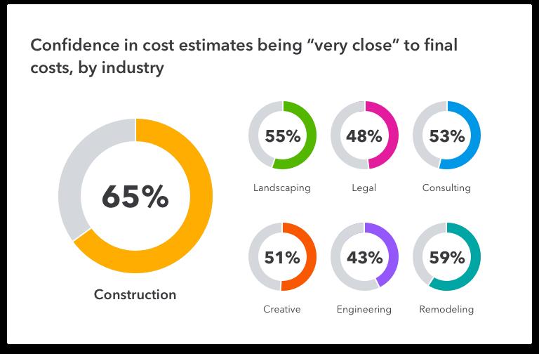 confidence in cost estimates