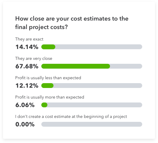 how close are cost estimate to final costs