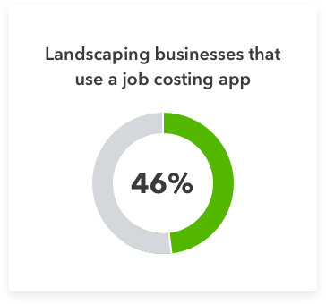 46% of landscaping businesses use a job costing app
