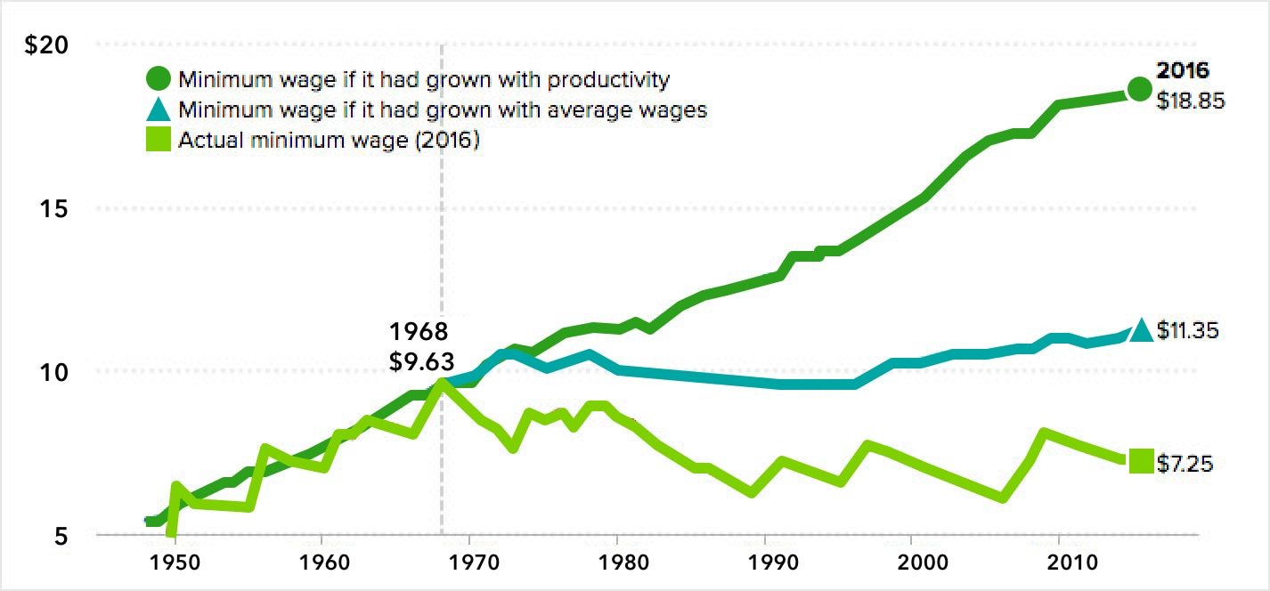 See how the minimum wage has increased over the years.