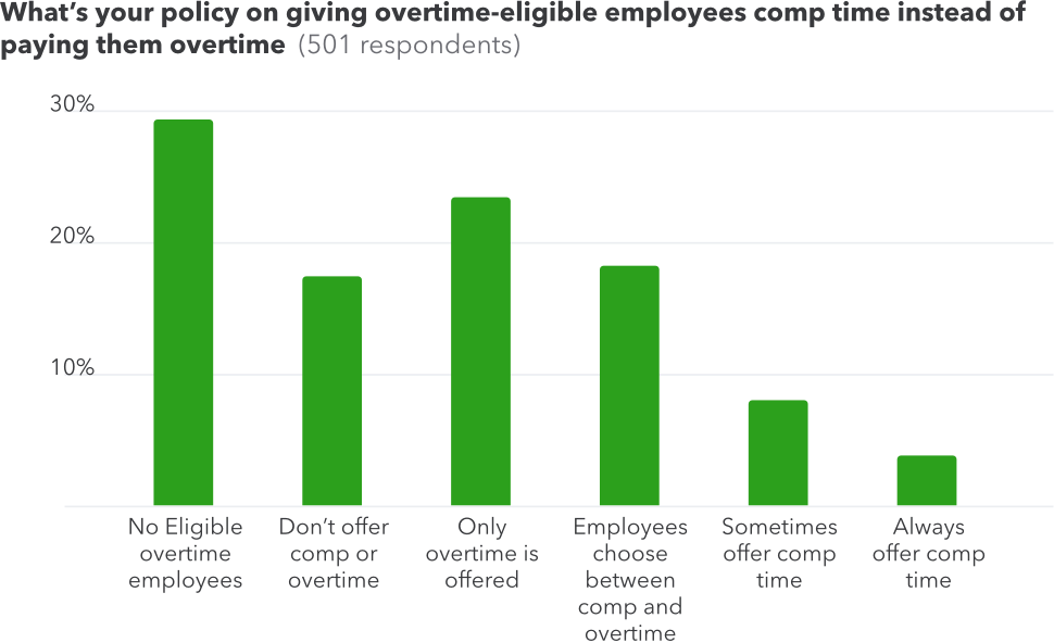 Survey results - giving comp time vs. paying overtime.