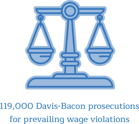 Over 119,000 Davis-Bacon prosecutions for prevailing wage violations.