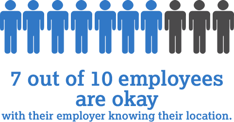7 out of 10 employees are okay with their employer knowing their location.