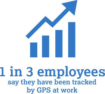 Usage of GPS in the workplace is on the rise.