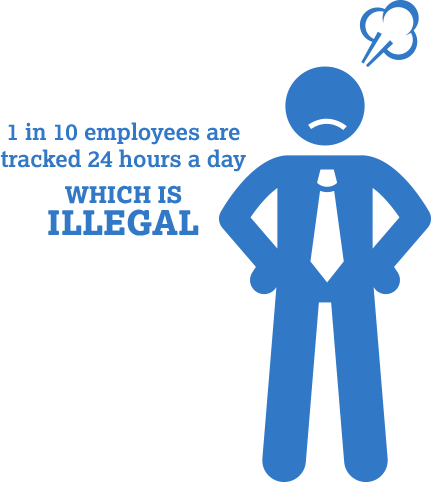 1 in 10 employees are tracked 24 hours a day, which is illegal.