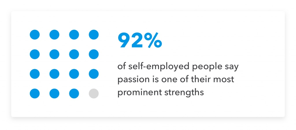 Data about self-employment.