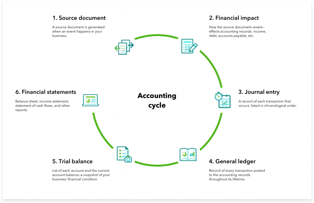 An example of accounting cycle for a small business.