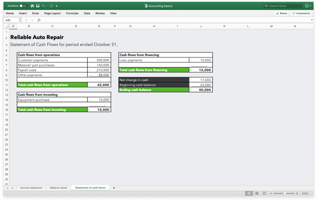 An example of a cash flow statement.
