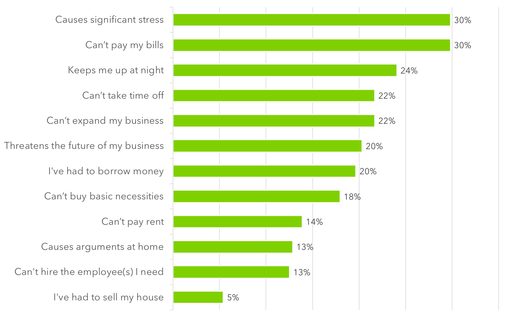 self-employed workers