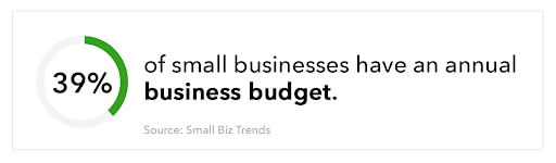39% of small businesses have an annual business budget.