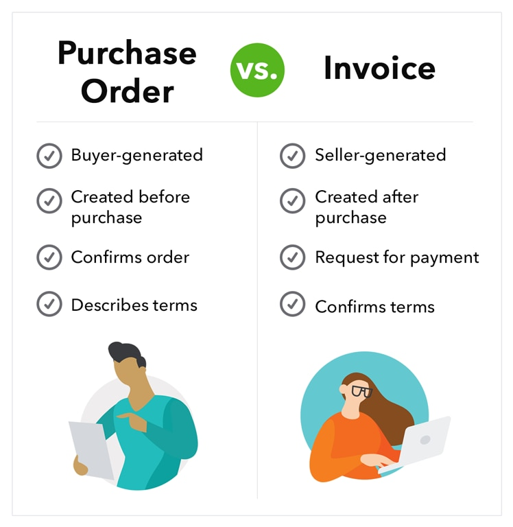 Purchase order vs. invoice comparison diagram. Purchase orders are created by the buyer and generated before purchase. Purchase orders confirm an order and define payment terms for the order. Invoices are created by the seller and generated after purchase. Invoices are a request for payment and confirm payment terms.