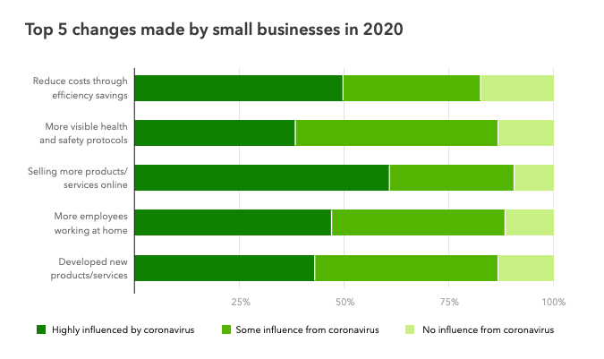 Top 5 changes made by small businesses in 2020