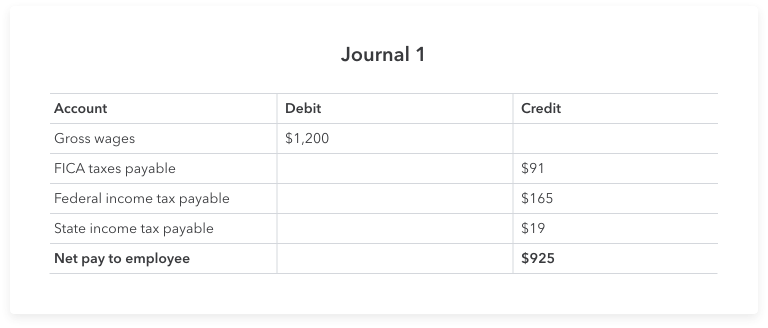 """Journal 1 shows the employee's gross wages ($1,200 for the week). After subtracting some of the most common payroll taxes, the employee's wages payable or """"take-home"""" pay is $925."""