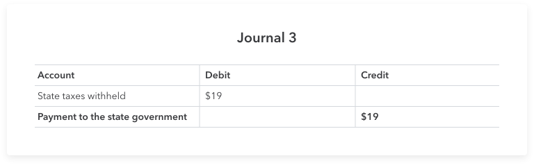 The third journal entry shows your business paying the state tax.