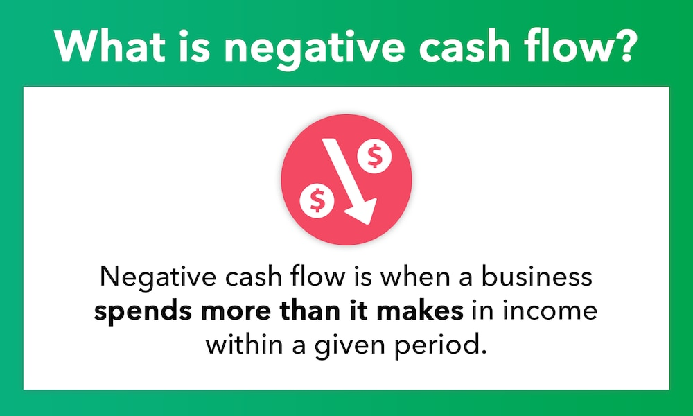 What is negative cash flow? Negative cash flow is when a business spends more than it makes in income within a given period.