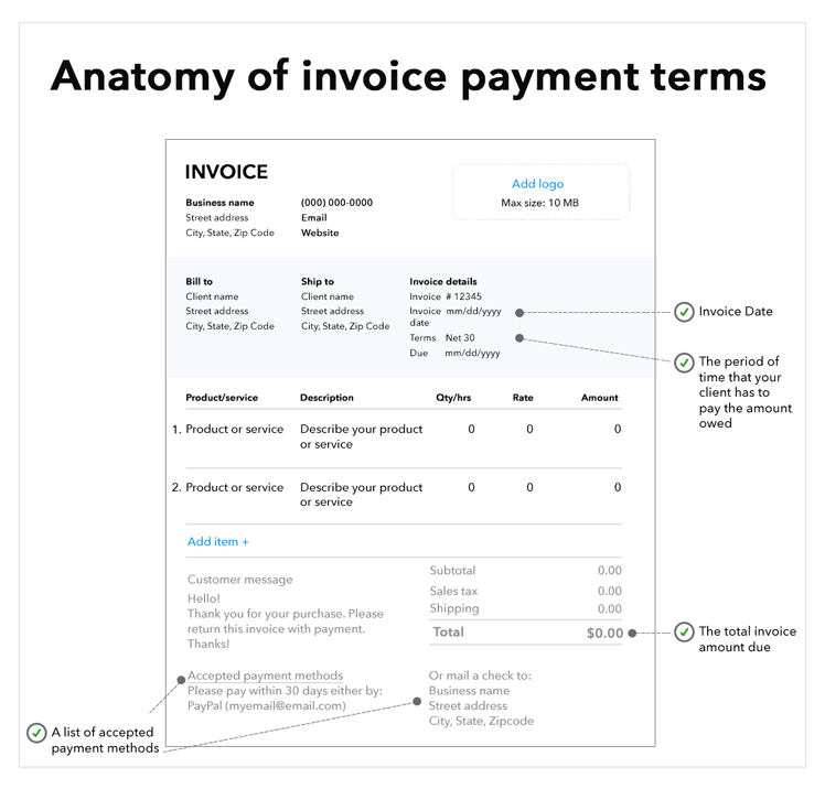 Invoice diagram with payment terms. Terms included are: invoice date, the period of time that the client has to pay the amount owed, the total amount due, and a list of accepted payment methods.