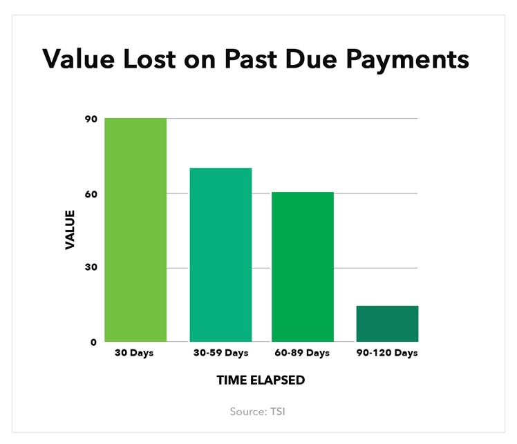 Chart showing value lost on past due payments, where the y axis represents the value of the payment and the x axis represents time elapsed. The chart shows that as payments age over the course of up to 120 days, they can drop to as low as 20% of the original value of the payment.