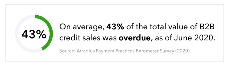 On average, 43% of the total value of B2B credit sales was overdue, as of June 2020.