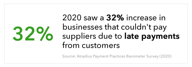In 2020, there was a 32% increase of businesses who cannot pay their suppliers due to late payments from their customers. Source: Atradius Payment Practices Barometer Survey 2020