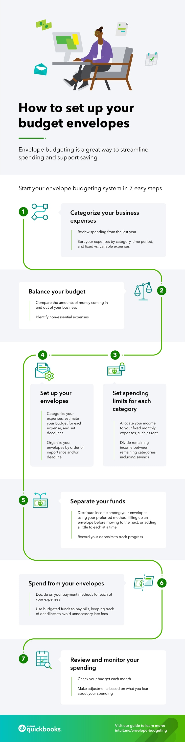 How to set up your budget envelopes Envelope budgeting is a great way to streamline spending and support saving. Start your envelope budgeting system in 7 easy steps