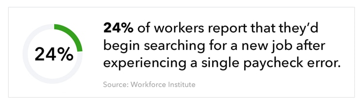 Text: 24% of workers say they'd begin searching for a new job after experiencing a paycheck error.