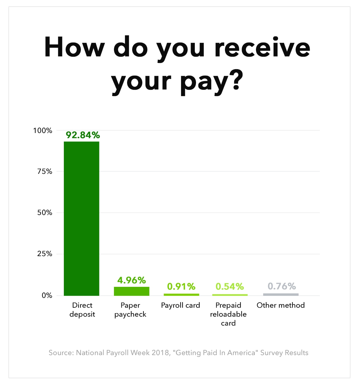 Graphic: how employees are paid