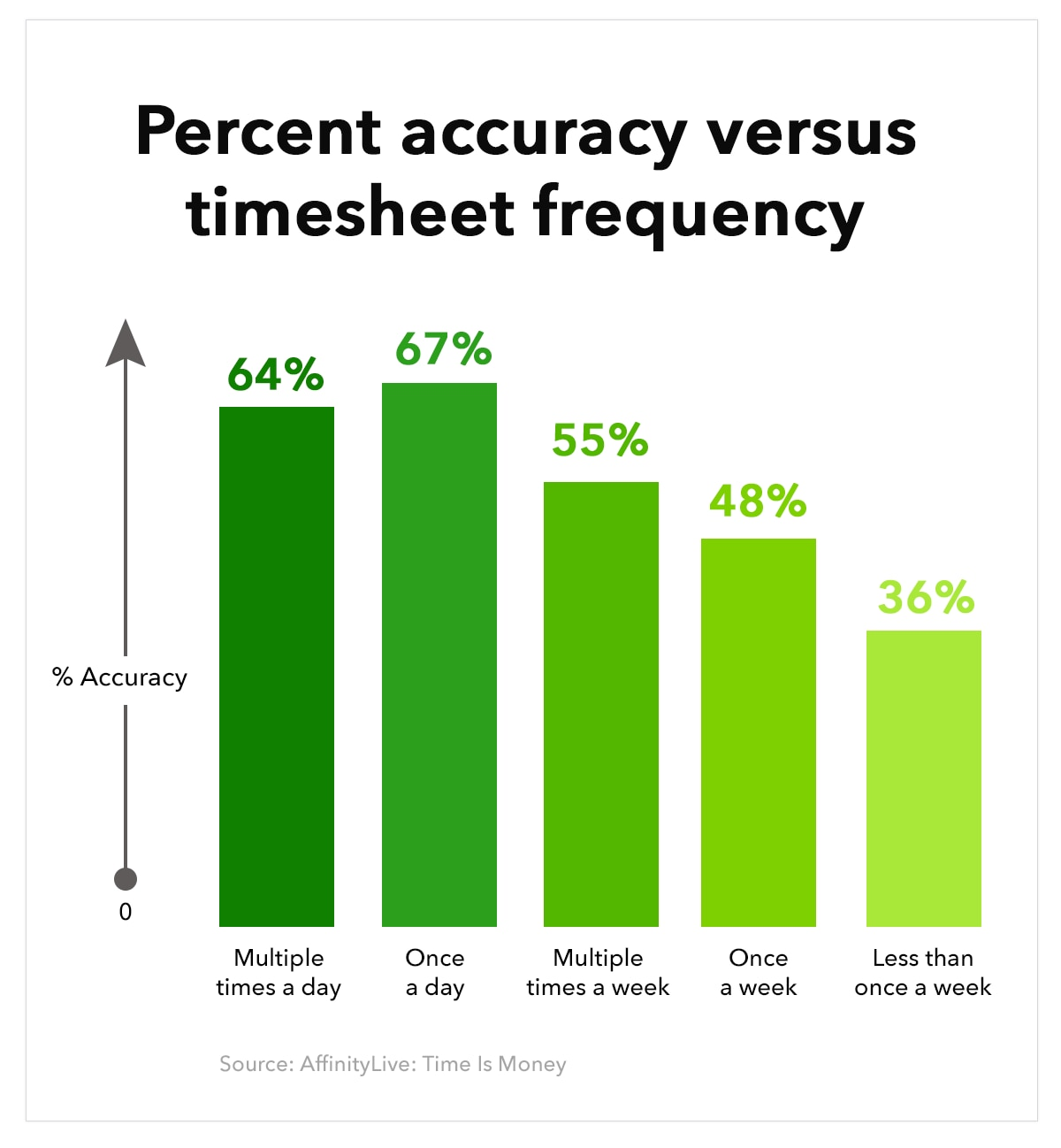 Payroll graphic: percent accuracy versus timesheet frequency