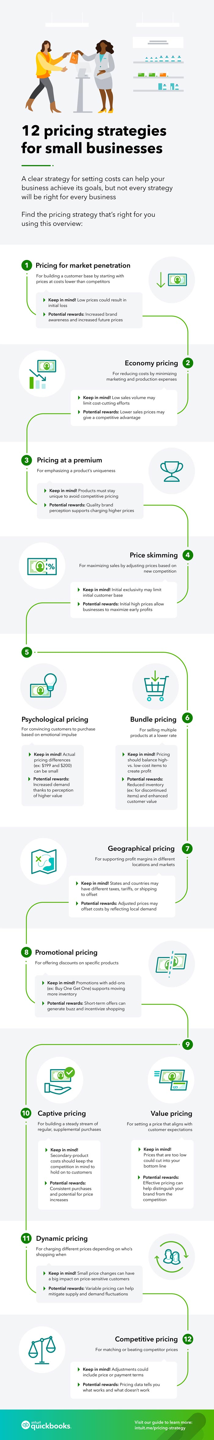 Pricing strategies for small businesses graphic