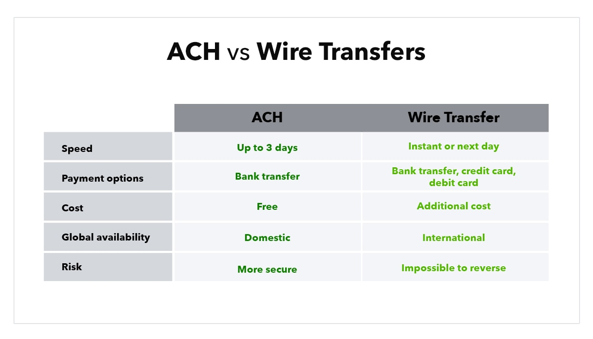 Chart indicates the difference between ACH and wire transfers based on five categories: Speed, Payment options, Cost, Global availability, and Risk.