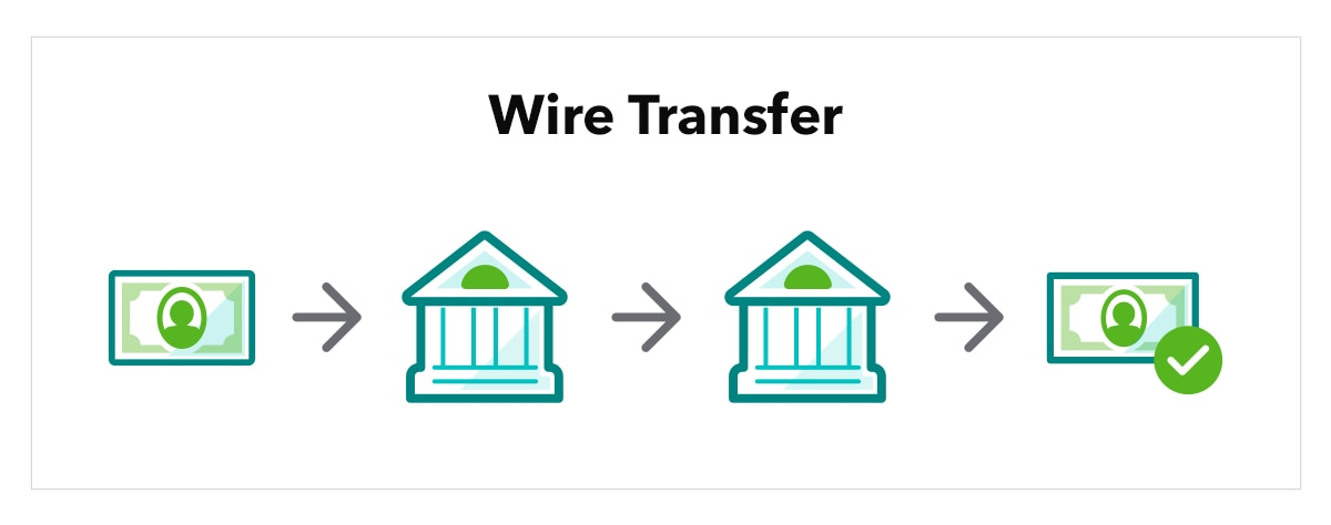 "Graphic shows title ""Wire transfer"" with abstract illustrations of a person, with an arrow pointed to a bank, another arrow pointing to a second bank, and a third arrow pointing towards a second person, in a consecutive line."