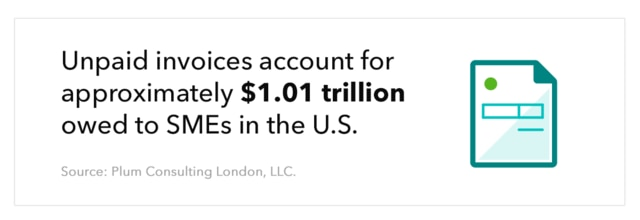"""Graphic shows abstract invoice, with the text """"Unpaid invoices account for approximately $1.01 trillion owed to SMEs in the U.S. Source: Plum Consulting London, LLC."""""""
