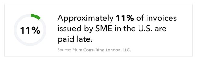 """Graphic shows donut chart filled in 11%, accompanied by the text """"Approximately 11% of invoices issued by SME in the U.S. are paid late. Source: Plum Consulting London, LLC."""""""