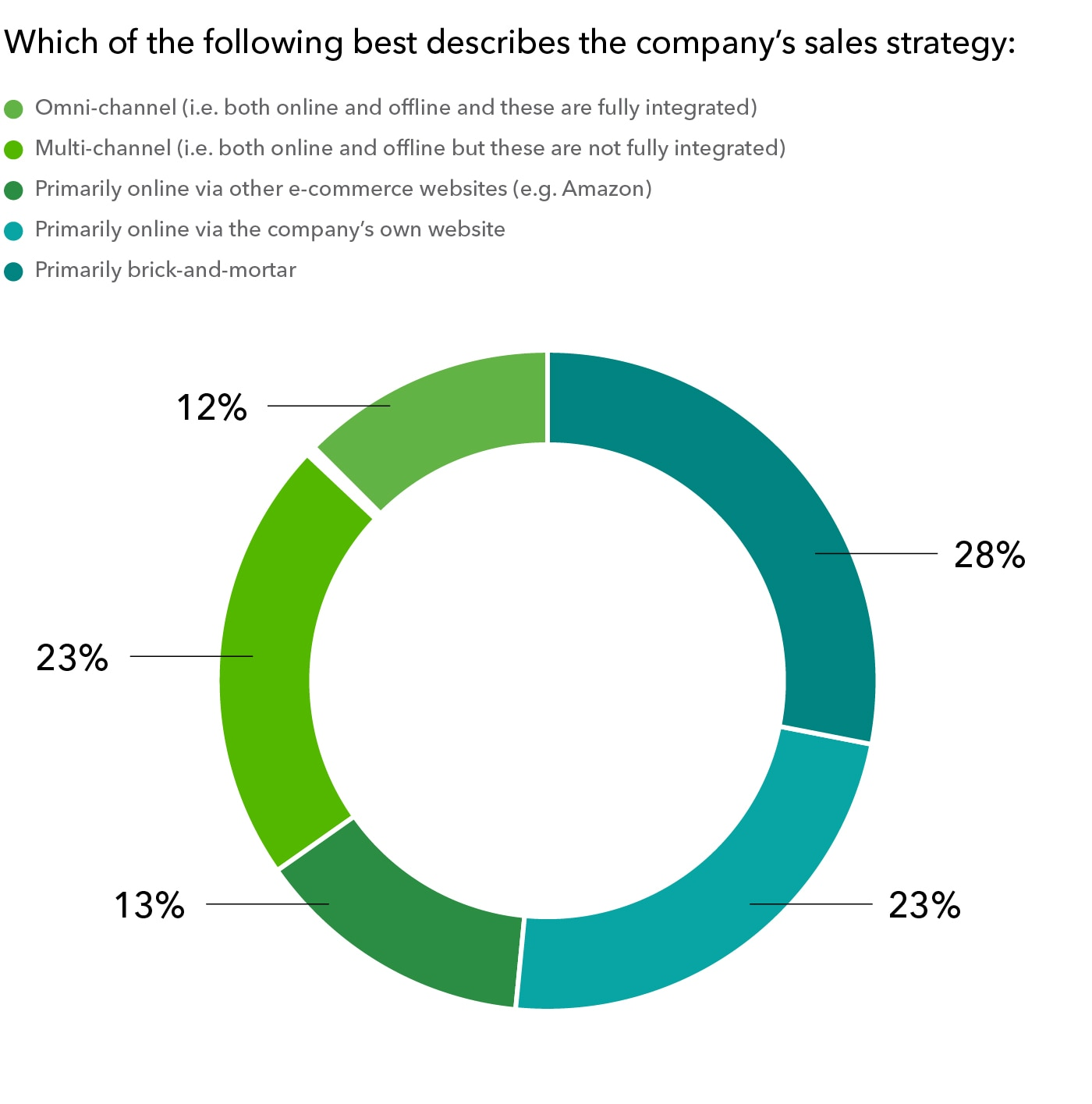 Pie chart of small business sale strategies in 2020