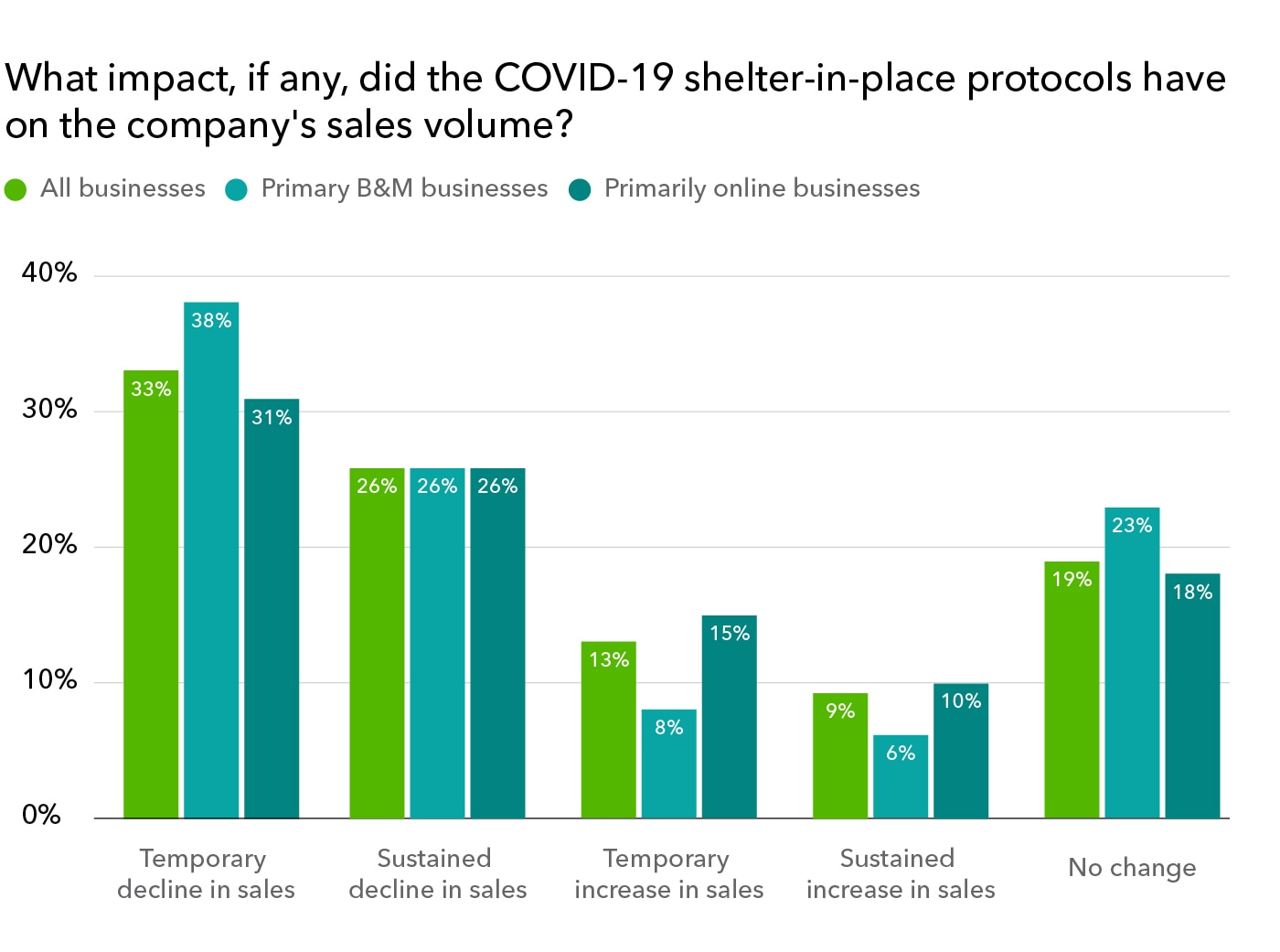 Impact of COVID-19 shelter in place protocols on company business in 2020