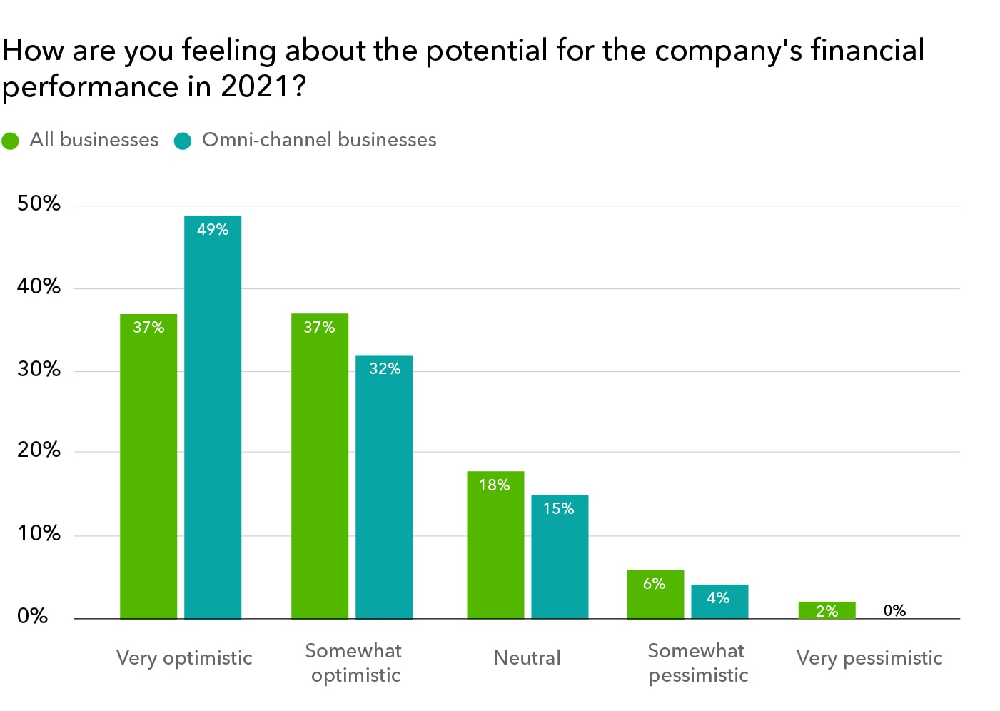 Business owners' feelings on profit potential in 2021