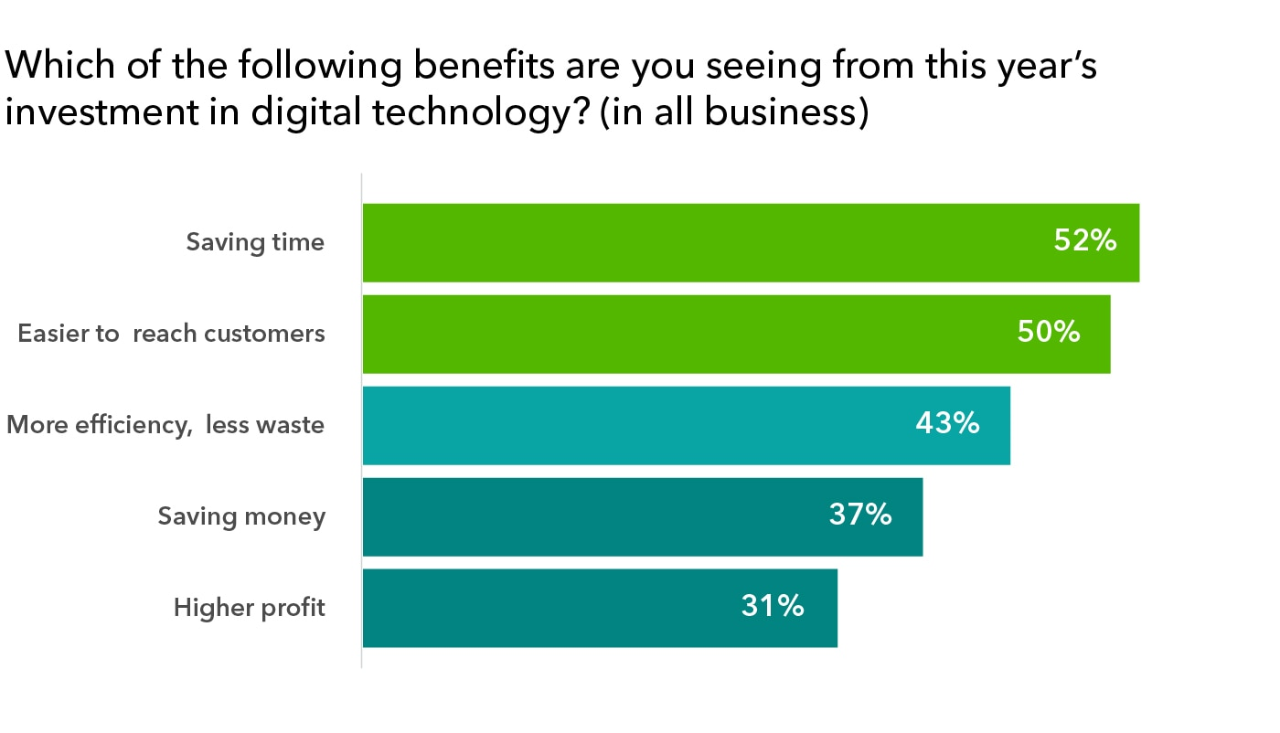 Graphic: benefits of new tech investments in 2020 according to small business owners
