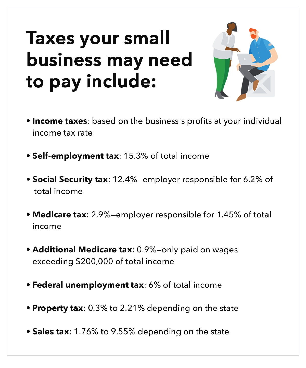 Taxes your small business may need to pay include: Income taxes: based on the business's profits at your individual income tax rate Self-employment tax: 15.3% of total income Social Security tax: 12.4%--employer responsible for 6.2% of total income Medicare tax: 2.9%--employer responsible for 1.45% of total income Additional Medicare tax: 0.9%--only paid on wages exceeding $200,000 of total income Federal unemployment tax: 6% of total income Property tax: 0.3% to 2.21% depending on the state Sales tax: 1.76% to 9.55% depending on the state