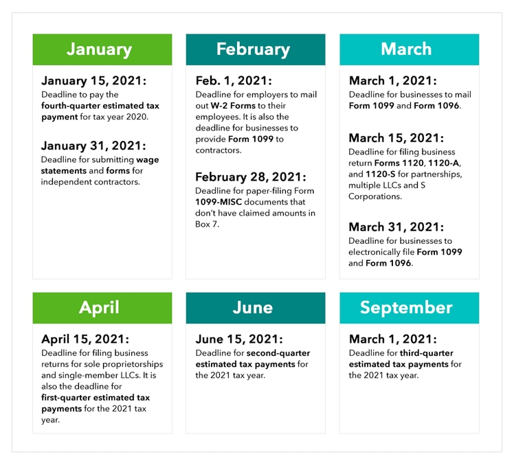 Chart detailing important business tax dates and deadlines in the months of January, February, March, April, June, and September