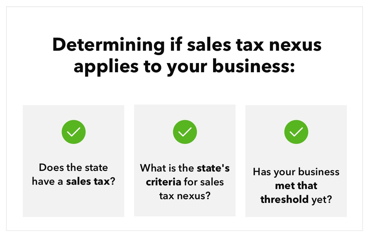 """Graphic featuring three text boxes with checkmarks, accompanied by text that reads """"Determining if your sales tax nexus applies to your business: Does the state have a sales tax? What is the state's criteria for sales tax nexus? Has your business met that threshold yet?"""""""