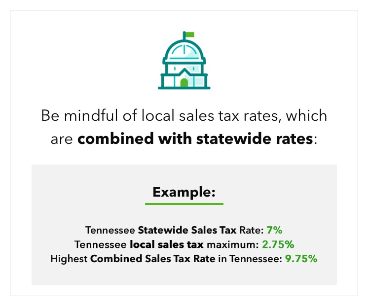 """Graphic with example of Tennessee sales tax rates, accompanied by text that reads """"Be mindful of local sales tax rates, which are combined with statewide rates. Example: Tennessee Statewide Sales Tax Rate: 7%; Highest Combined Sales Tax Rate in Tennessee: 9.75%""""."""