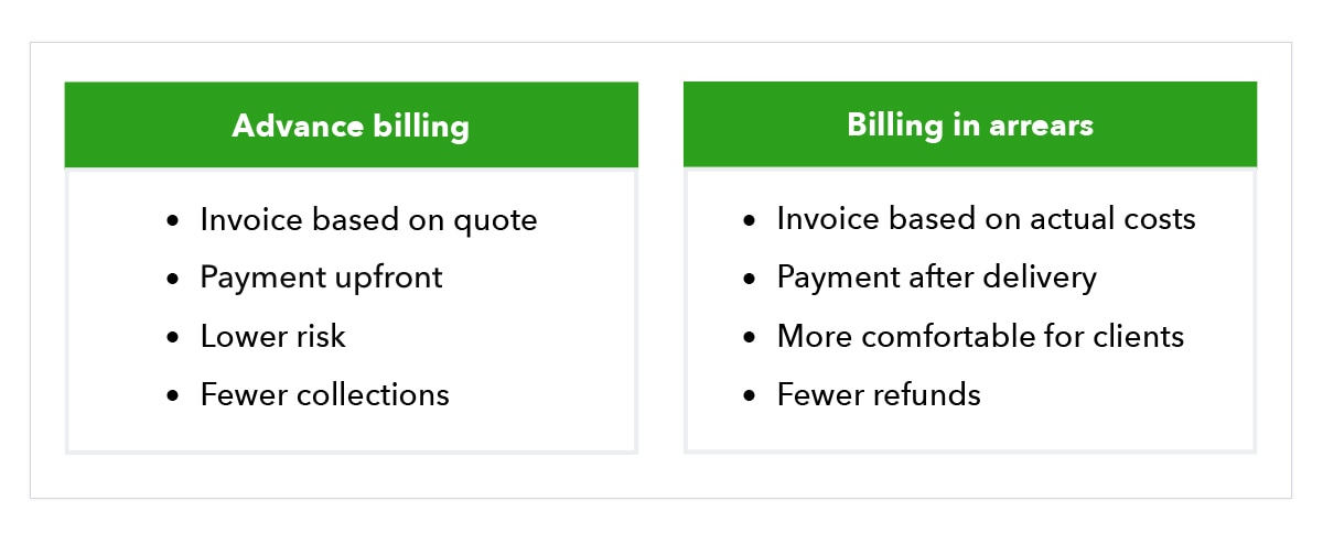 Chart compares differences between advance billing and billing in arrears