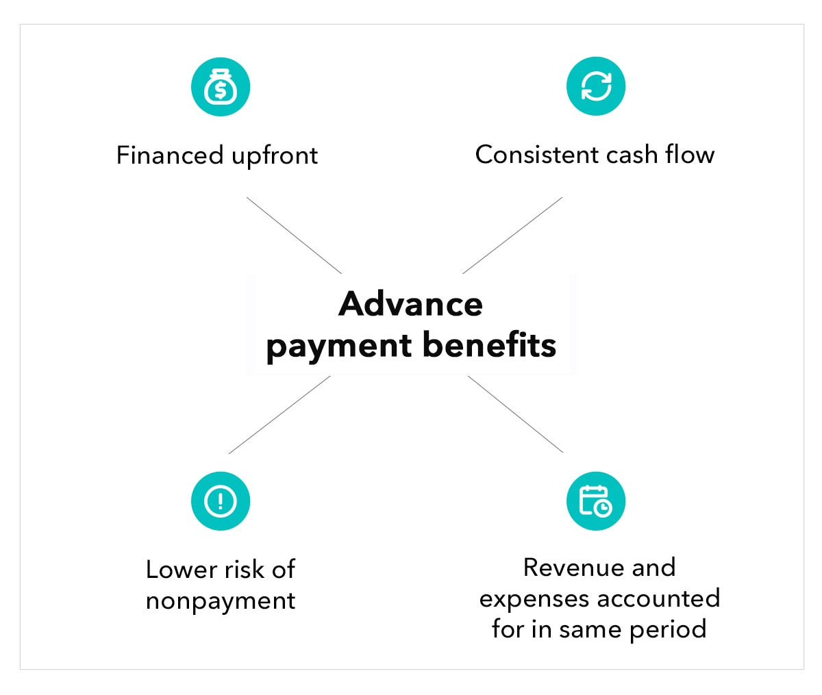 Illustration of Advance Payments Benefits