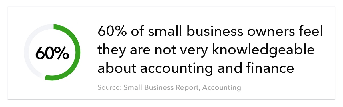"""Donut chart filled to 60%, with the text """"60% of small business owners feel they are not very knowledgeable about accounting and finance. Source: Small Business Report, Accounting"""""""