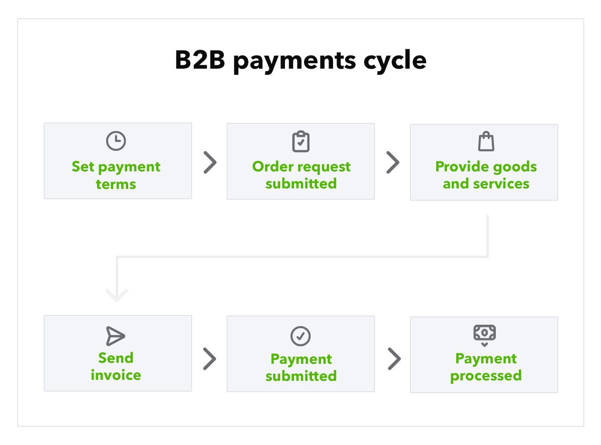 Illustration of B2B payments cycle
