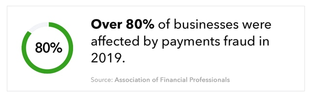 """Donut chart, with text """"Over 80% of businesses were affected by payments fraud in 2019. Source: Association of Financial Professionals"""""""