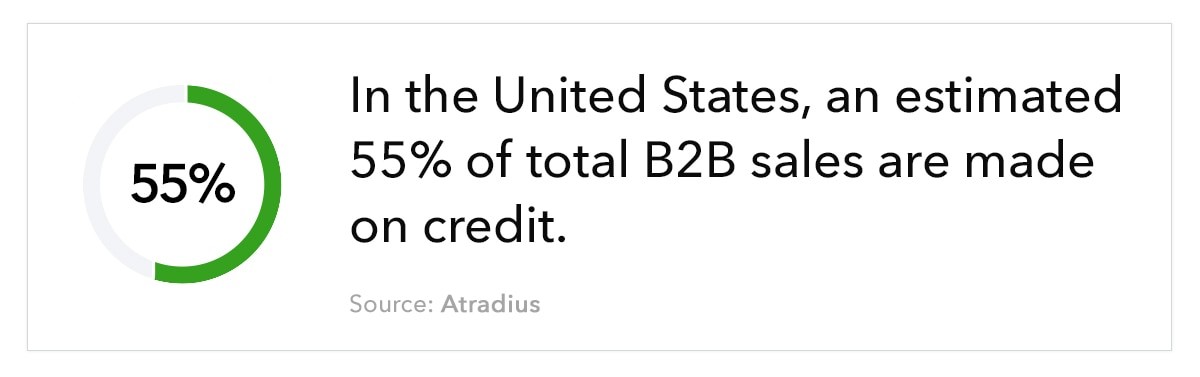 """Donut chart, with the text """"In the United States, an estimated 55% of total B2B sales are made on credit. Source: Atradius"""""""